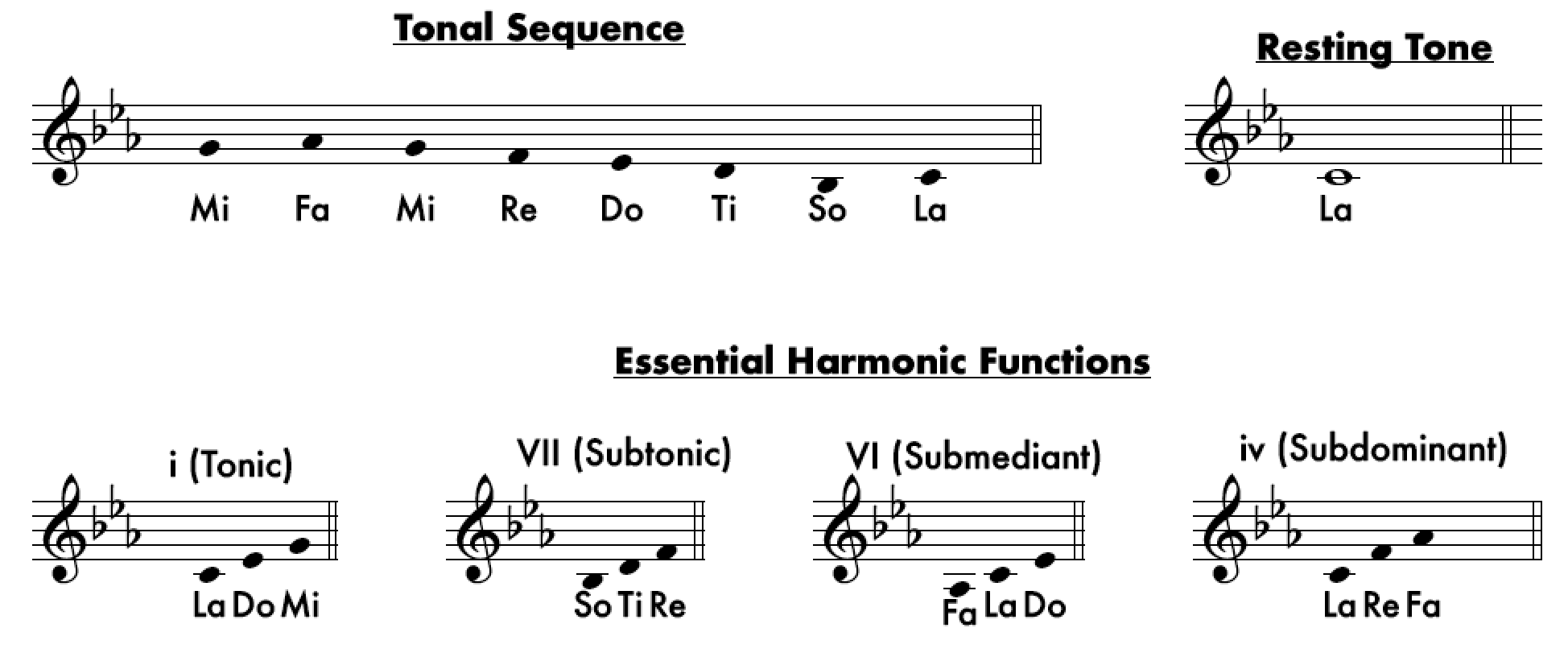 Aeolian Tonality - From Major to Locrian: An Overview of The Tonalities