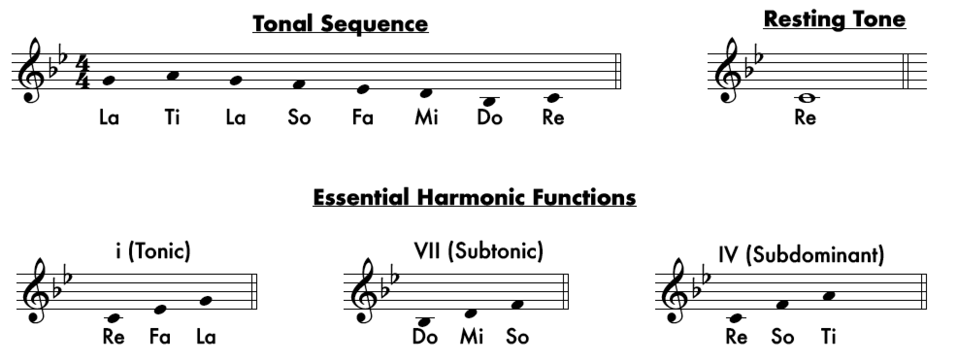 Dorian Tonality - From Major to Locrian: An Overview of The Tonalities