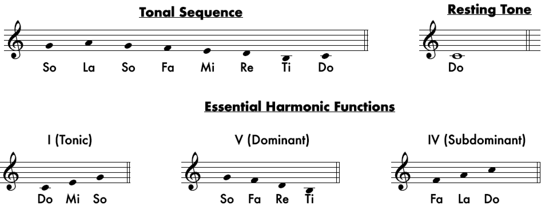Major Tonality - From Major to Locrian: An Overview of The Tonalities