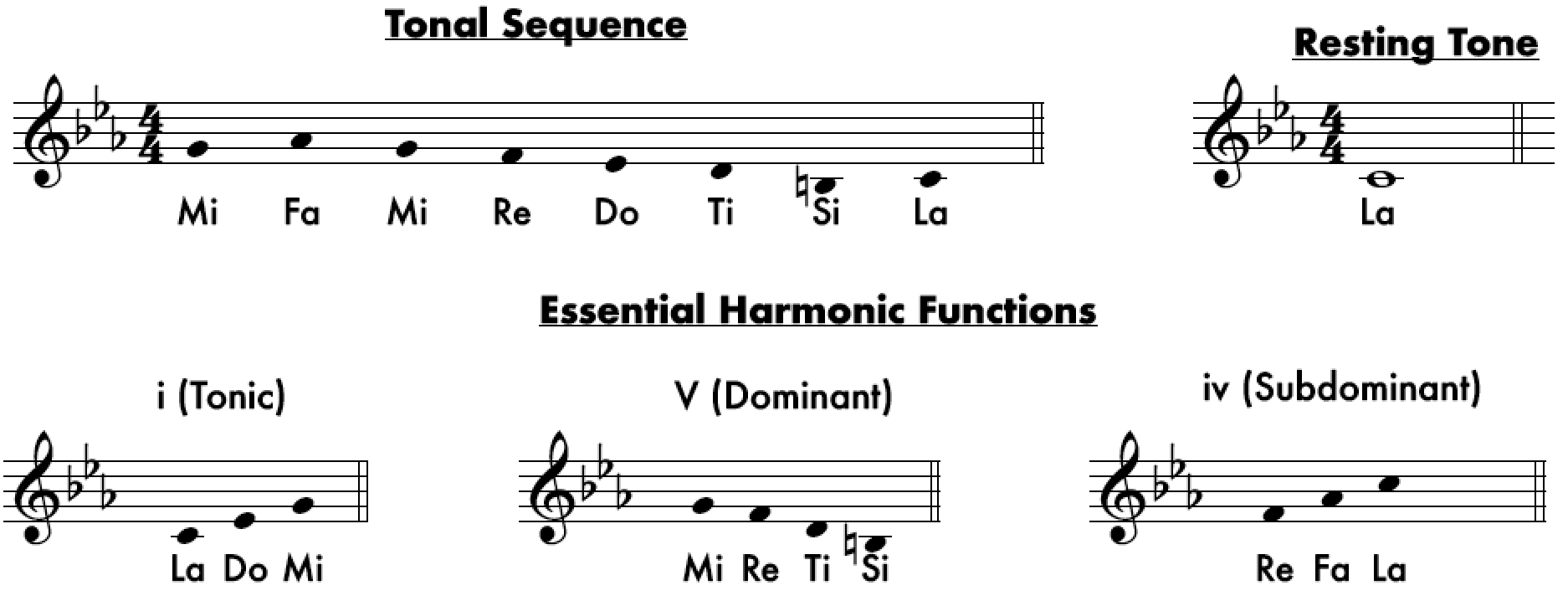 Minor Tonality - From Major to Locrian: An Overview of The Tonalities
