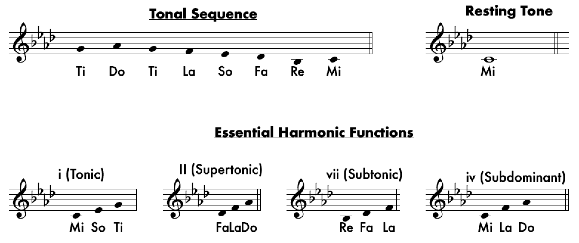 Phrygian Tonality - From Major to Locrian: An Overview of The Tonalities