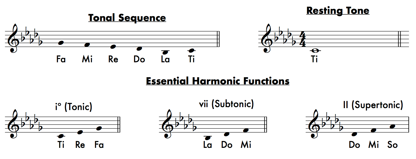Locrian Tonality - From Major to Locrian: An Overview of The Tonalities