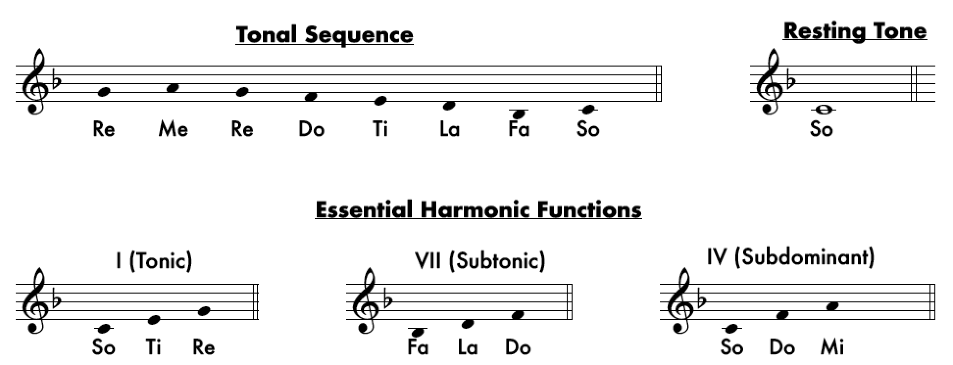 Mixolydian Tonality - From Major to Locrian: An Overview of The Tonalities