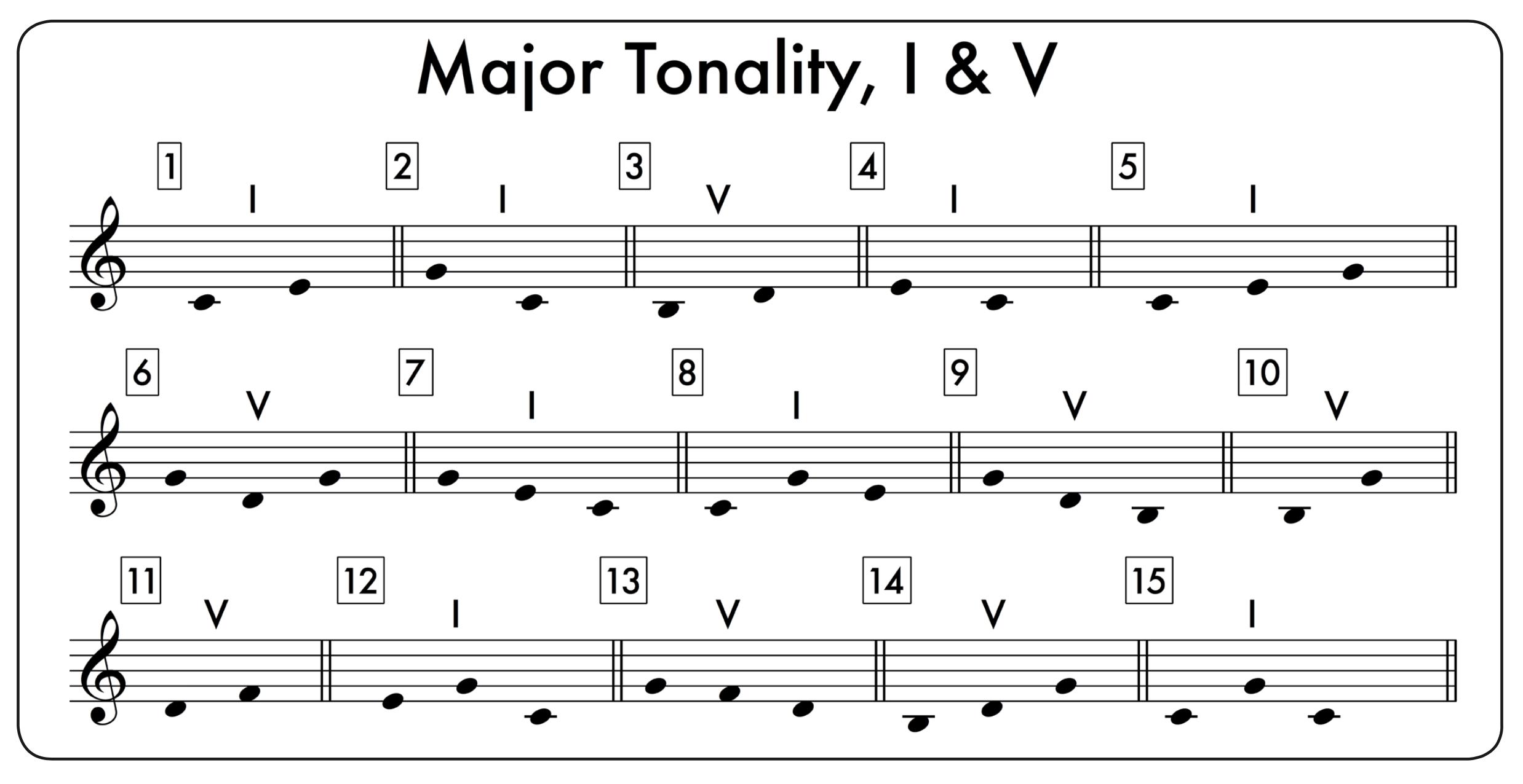 Major-I&V Patterns