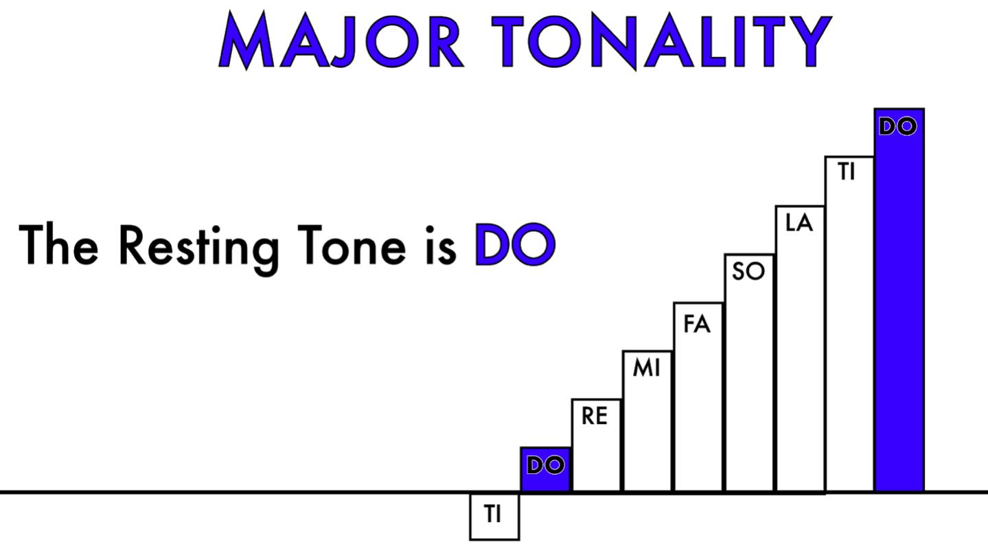 Major Tonality
