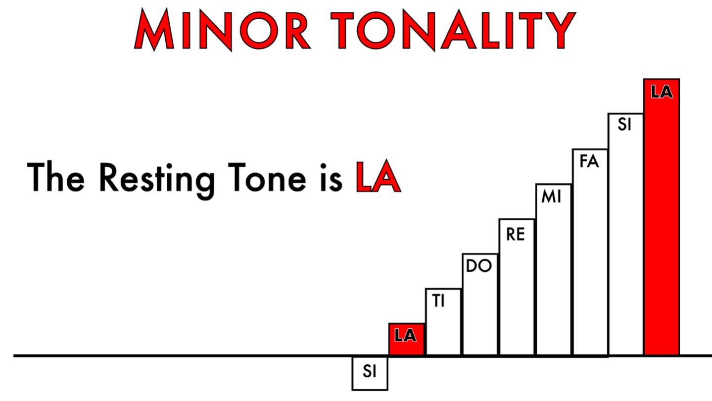 Minor Tonality