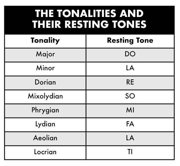 Tonalities and Resting Tones - Verbal Association, Major Tonality